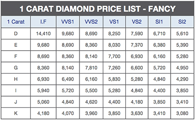 1 carat diamond price fancy shape