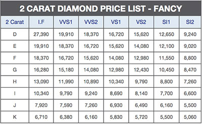 2 carat diamond price fancy shape