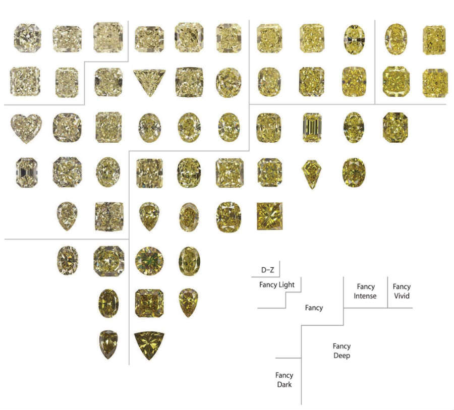 Diamond Color Chart | Gia Diamond Color Scale & Grading