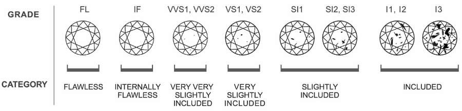 Clarity of diamonds graded by a clarity scale