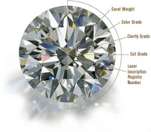 GIA diamond: color, cut, clarity, carat