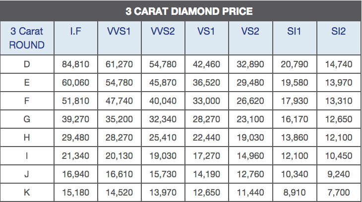 price of diamonds