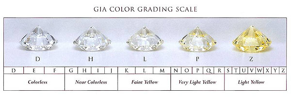 Type of Diamonds GIA Color Grading Scale