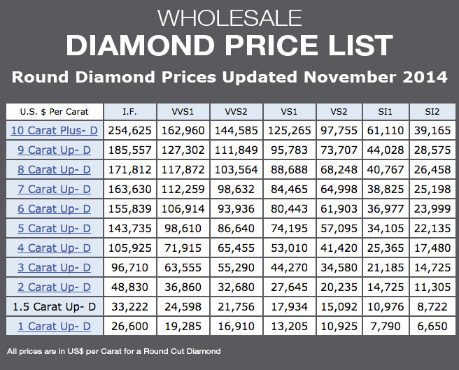 How Much Is A Diamond Worth Per Carat