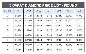 Diamond price chart for 3 carat