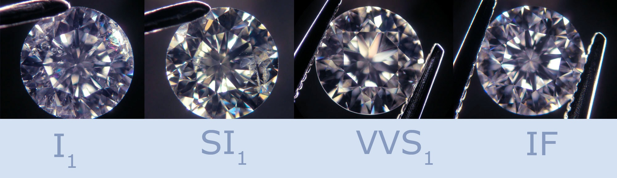 diamond clarity scale: from FL to I1, I2, I3