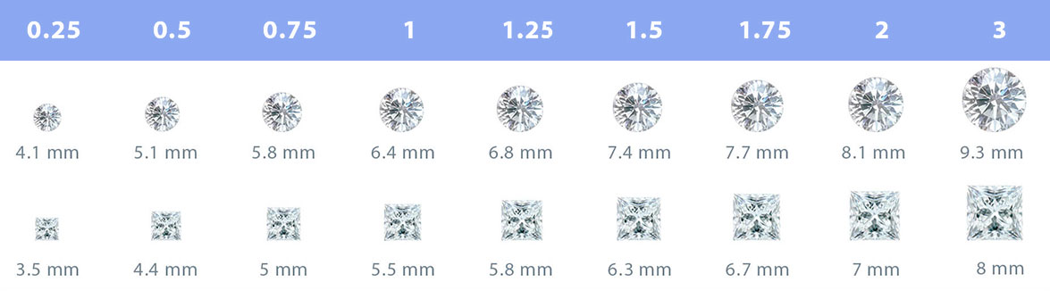 diamonds carat in mm