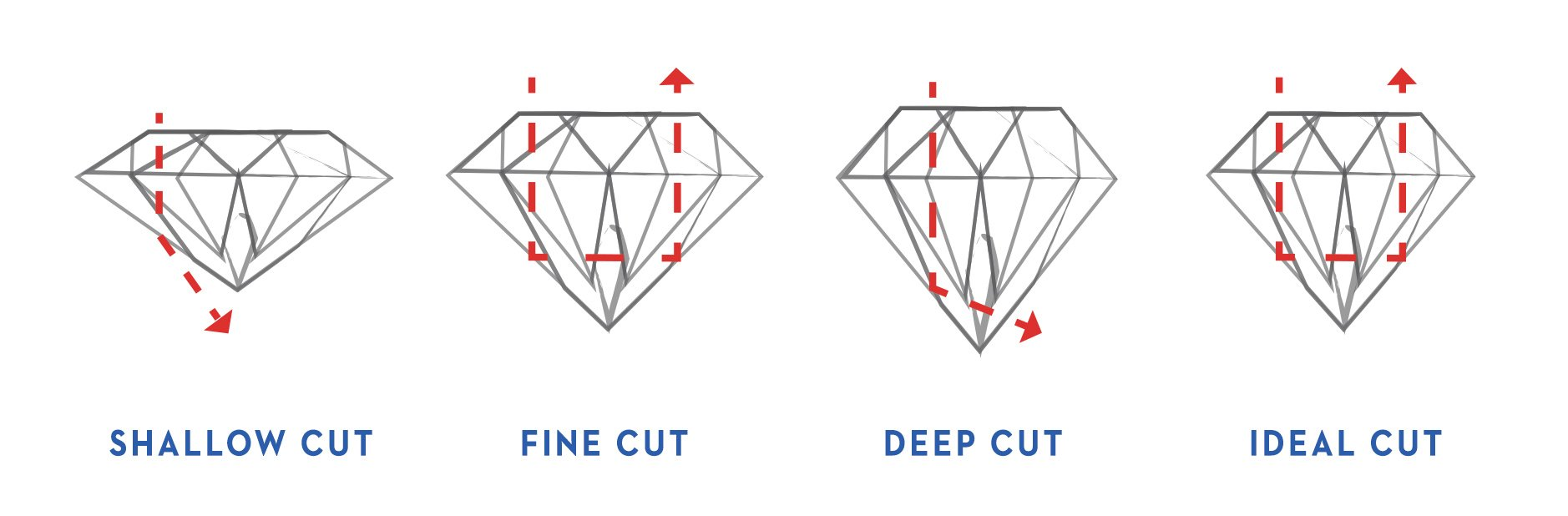 Image result for diamond cut gia