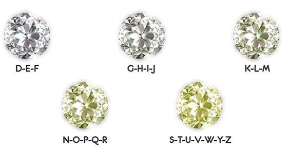 gia diamond color grading scale
